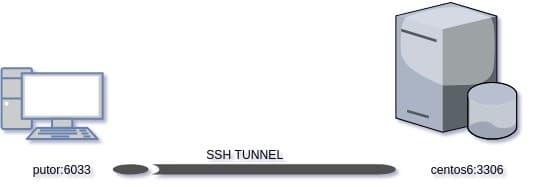 How to configure SSH Port Forwarding / SSH Tunneling - Putorius
