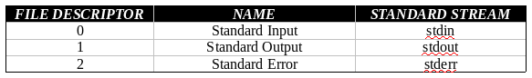 Tables showing file descriptor, name and standard stream relationship.