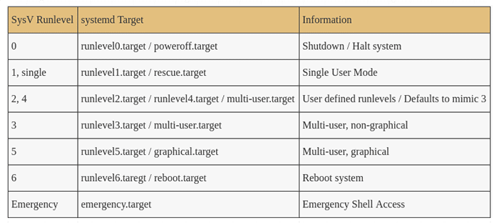 Table of SysV runlevel to systemd target mapping