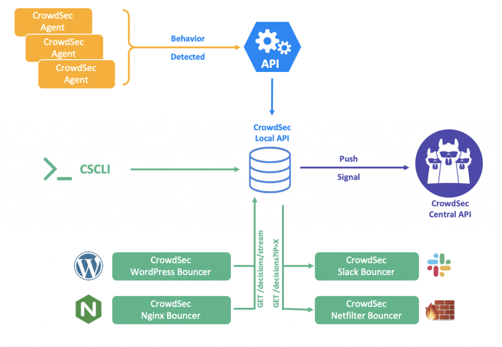 crowdsec architecture model