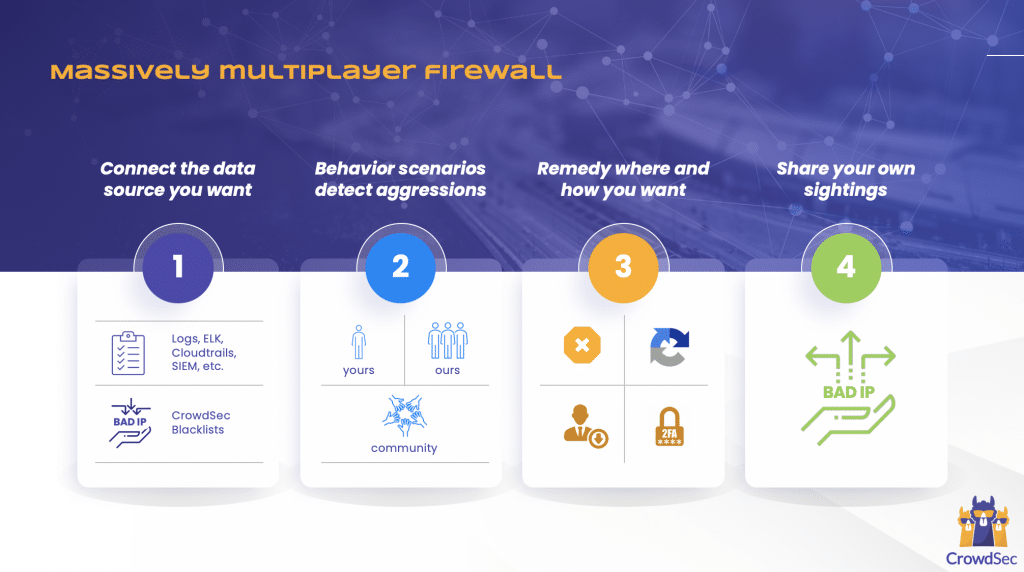 CrowdSec Multiplayer Firewall
