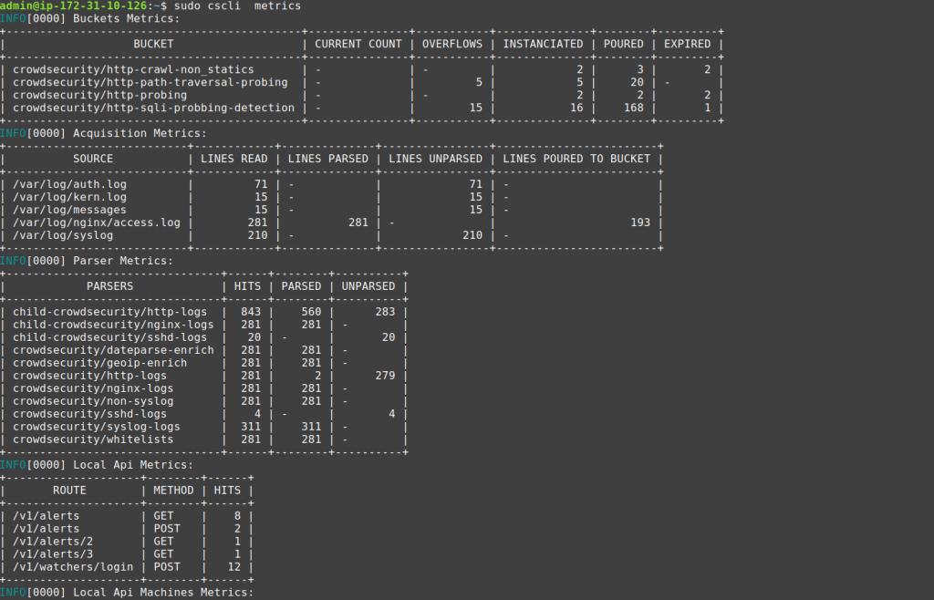 cscli Metrics graphed with prometheus